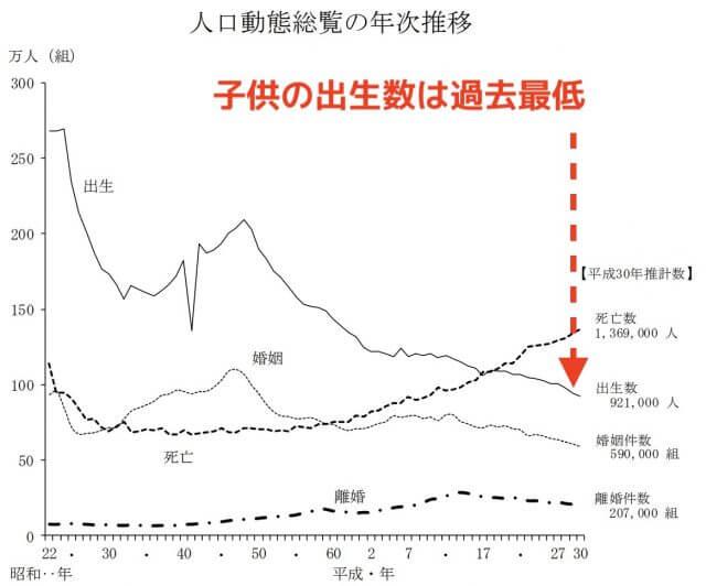 日本_出生数_統計_2019