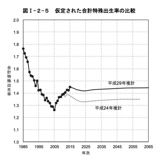 日本_出生率_未来予測_推移_グラフ