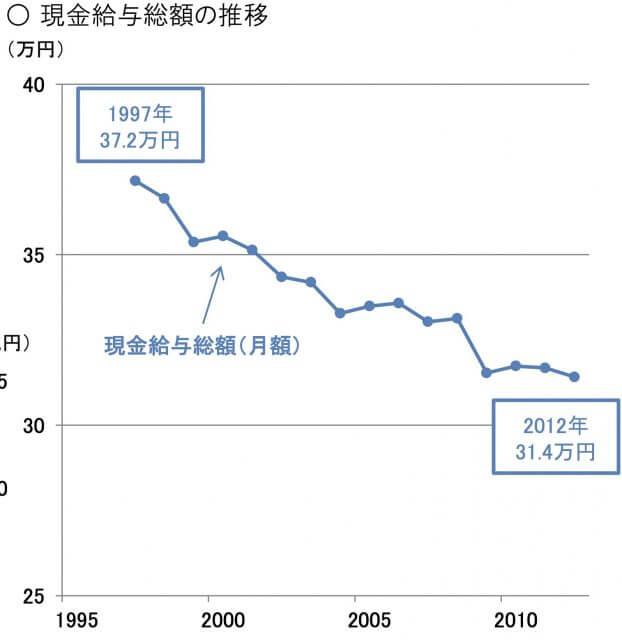 日本_給料_減少_推移_グラフ