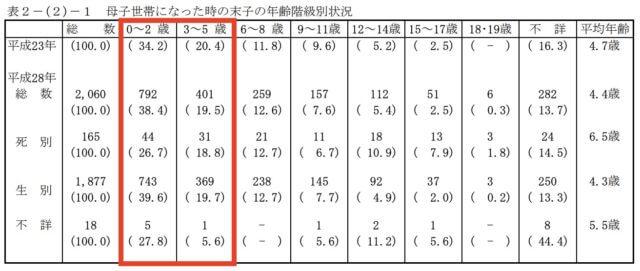 離婚_親_年齢_子供_統計_グラフ
