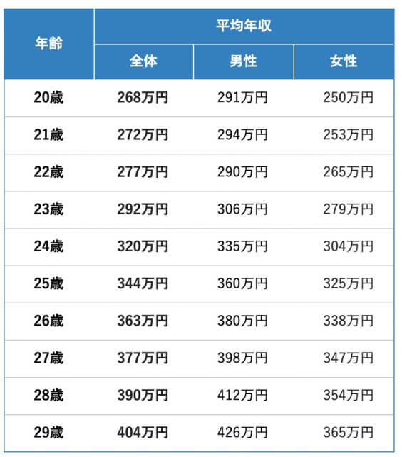 20代_平均年収推移_グラフ_2018