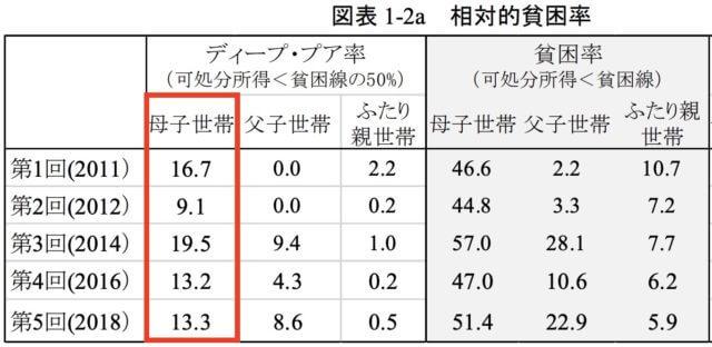 ディーププア_最貧困率_2018_表