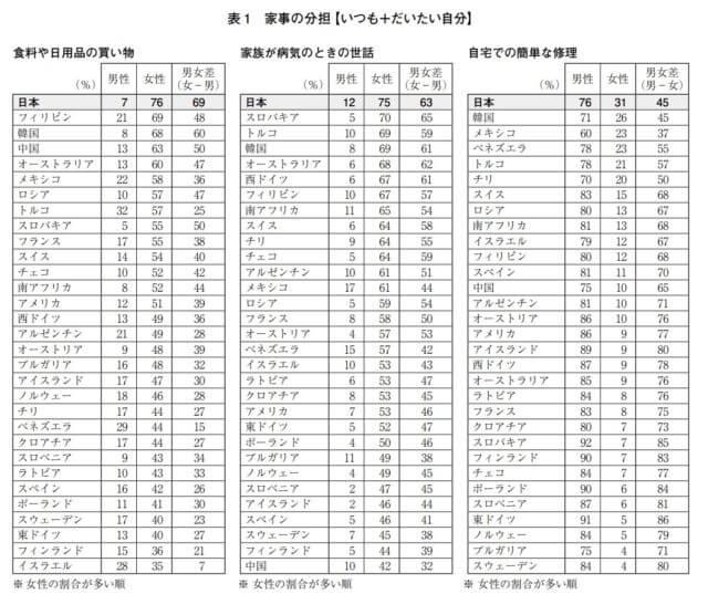 日本の家事分担_海外比較_国際比較