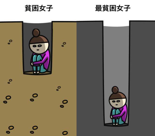 貧困女子_最貧困女子_違い