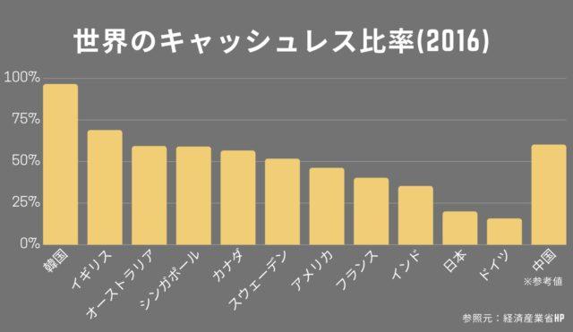 世界のキャッシュレス比率_ランキング_各国_日本